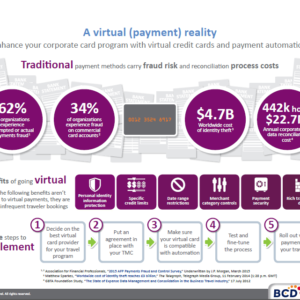 Virtual Payment Automation infographic - BCD Travel
